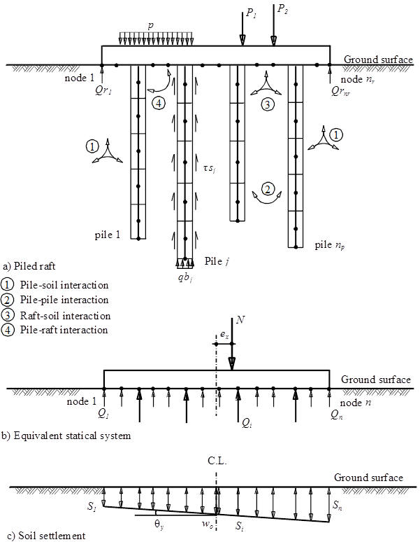 Force Diagram Of Raft Library Of Wiring Diagram